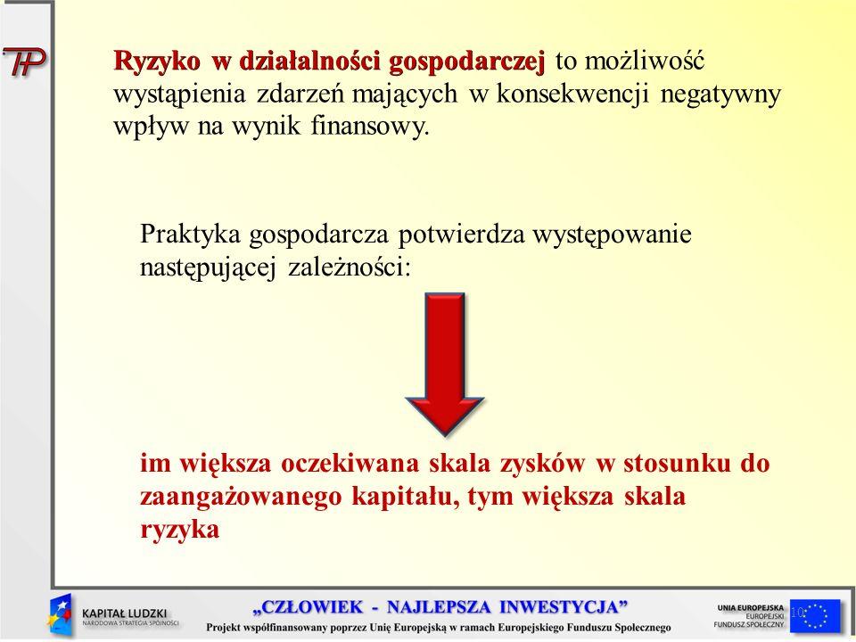 Praktyka gospodarcza potwierdza występowanie następującej zależności: