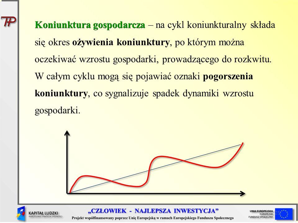 Koniunktura gospodarcza – na cykl koniunkturalny składa się okres ożywienia koniunktury, po którym można oczekiwać wzrostu gospodarki, prowadzącego do rozkwitu. W całym cyklu mogą się pojawiać oznaki pogorszenia koniunktury, co sygnalizuje spadek dynamiki wzrostu gospodarki.