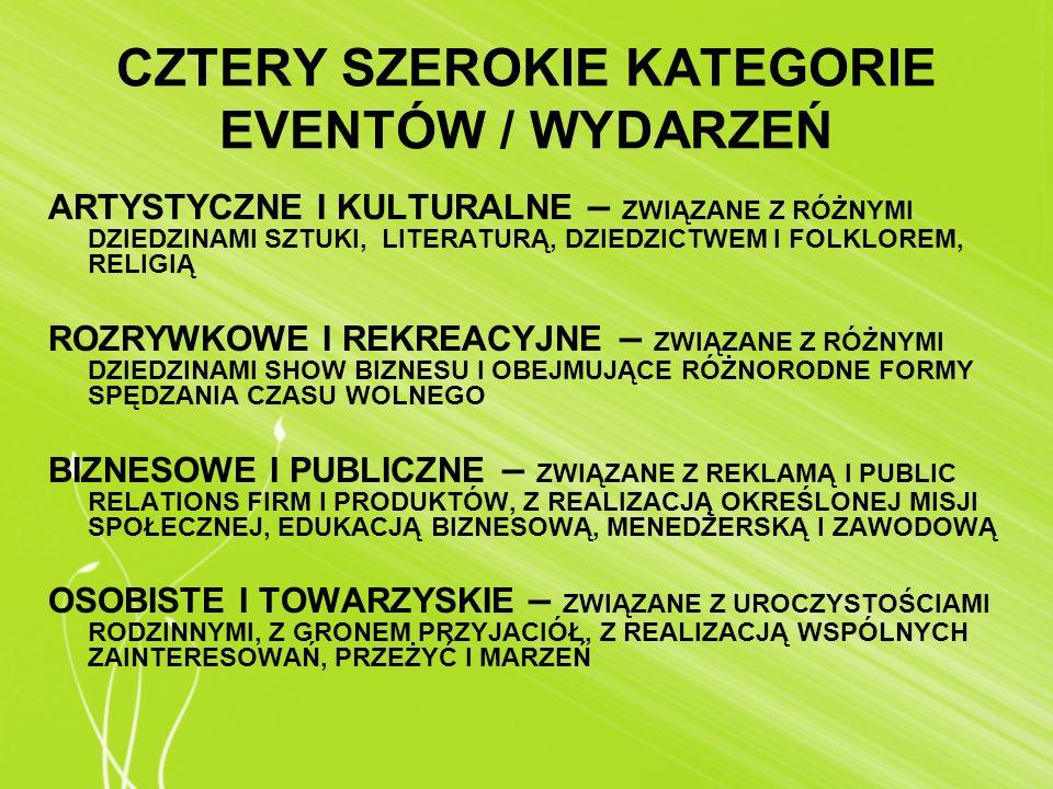 CZTERY SZEROKIE KATEGORIE EVENTÓW / WYDARZEŃ