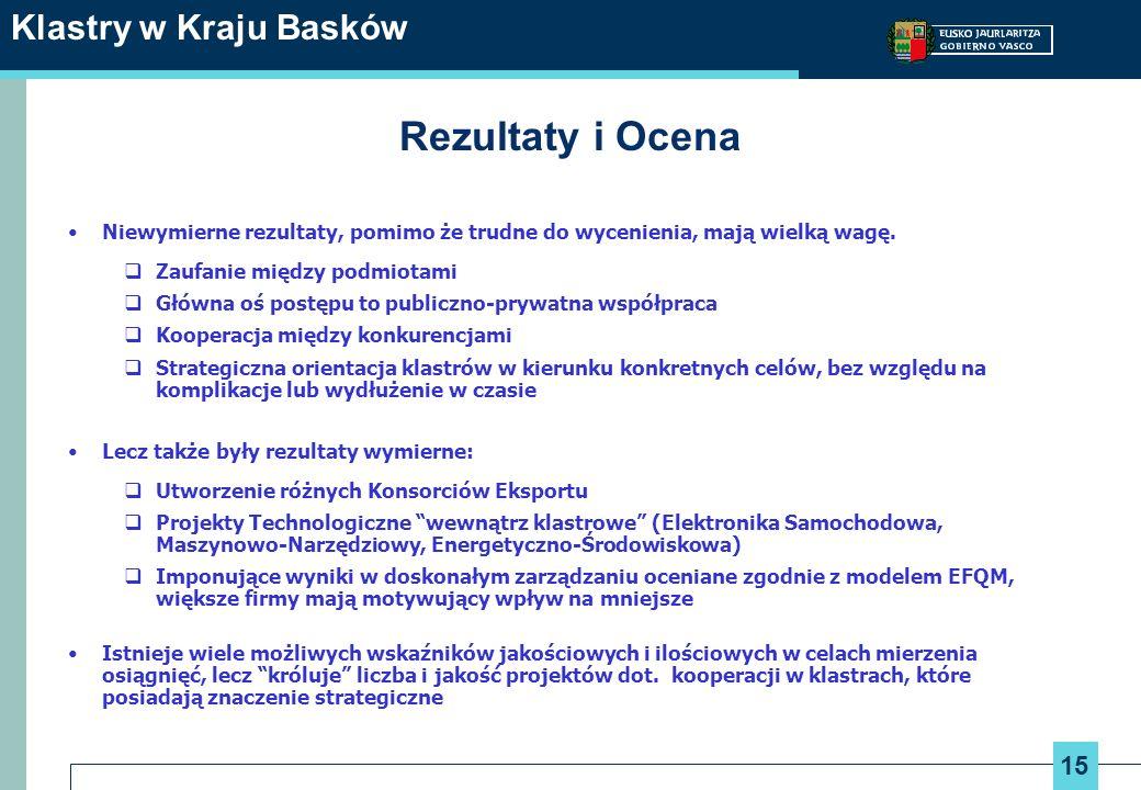 Rezultaty i Ocena Klastry w Kraju Basków