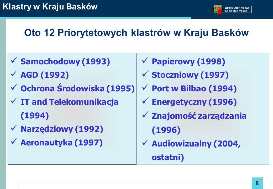 Oto 12 Priorytetowych klastrów w Kraju Basków