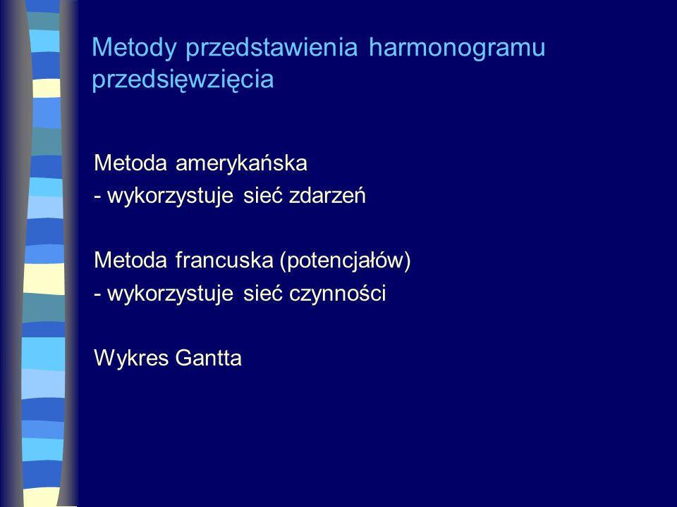 Metody przedstawienia harmonogramu przedsięwzięcia
