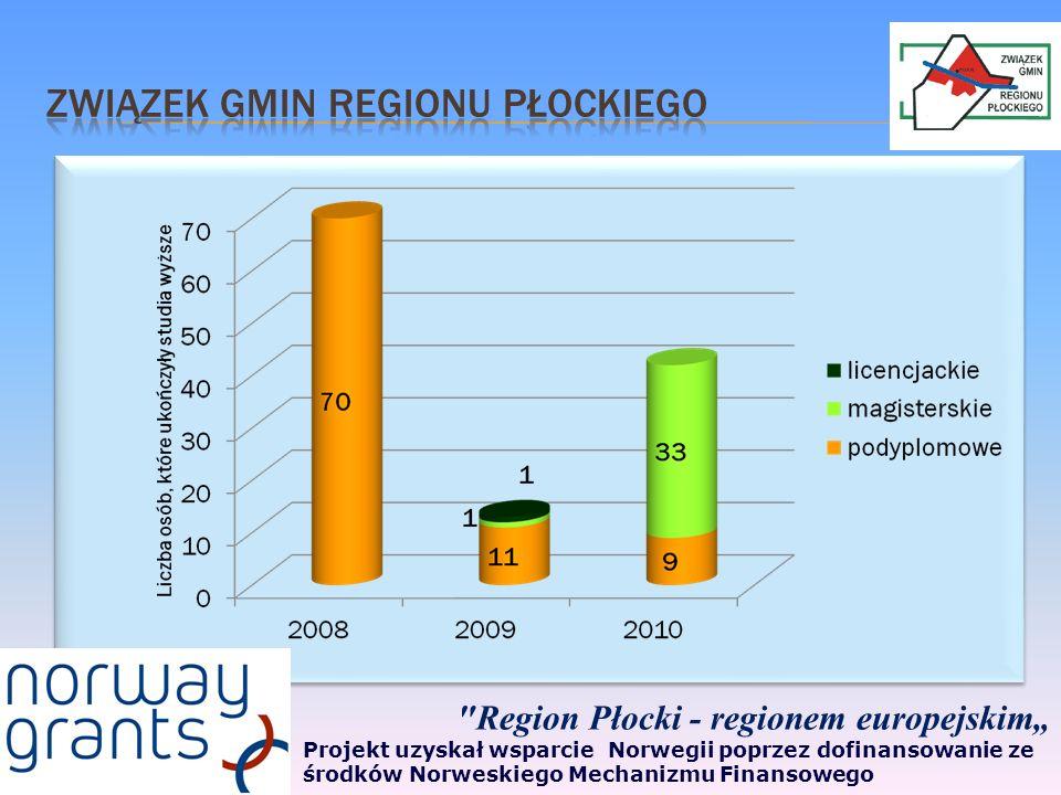 Związek Gmin Regionu Płockiego
