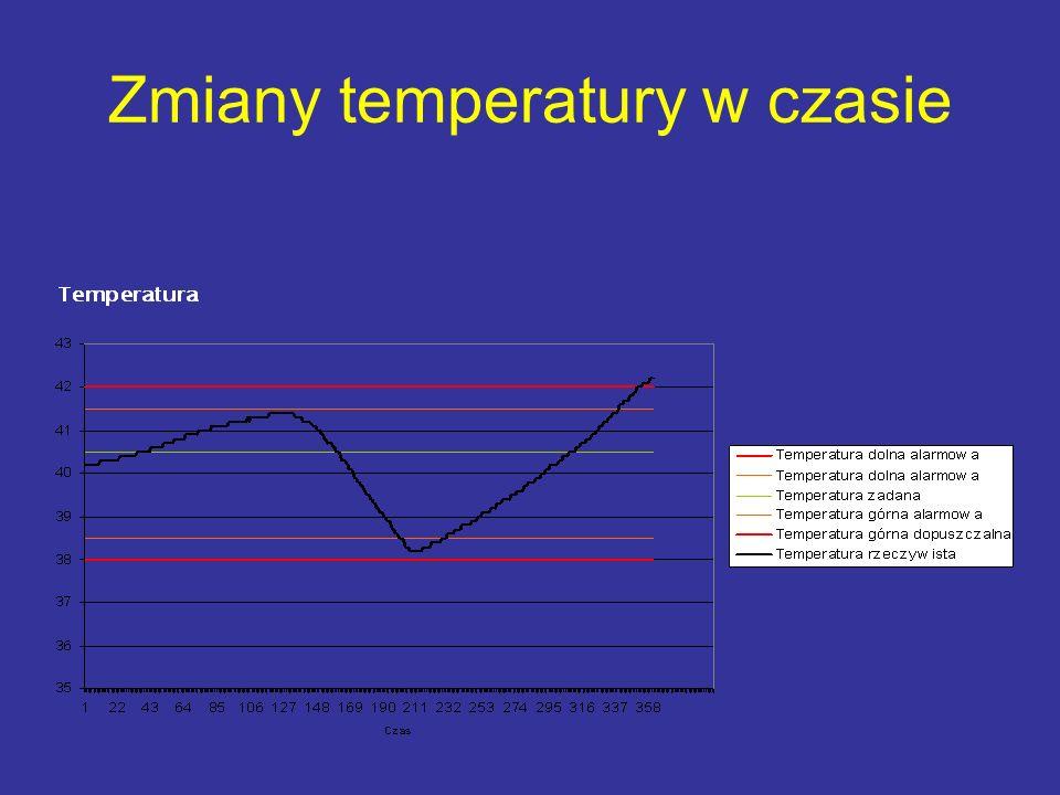 Zmiany temperatury w czasie