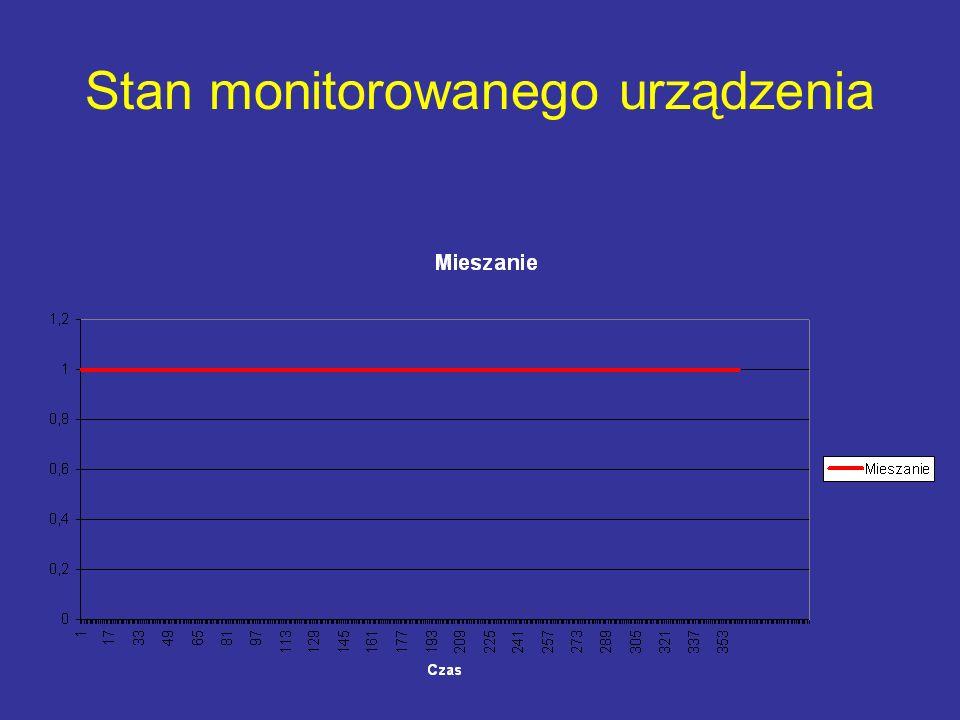 Stan monitorowanego urządzenia