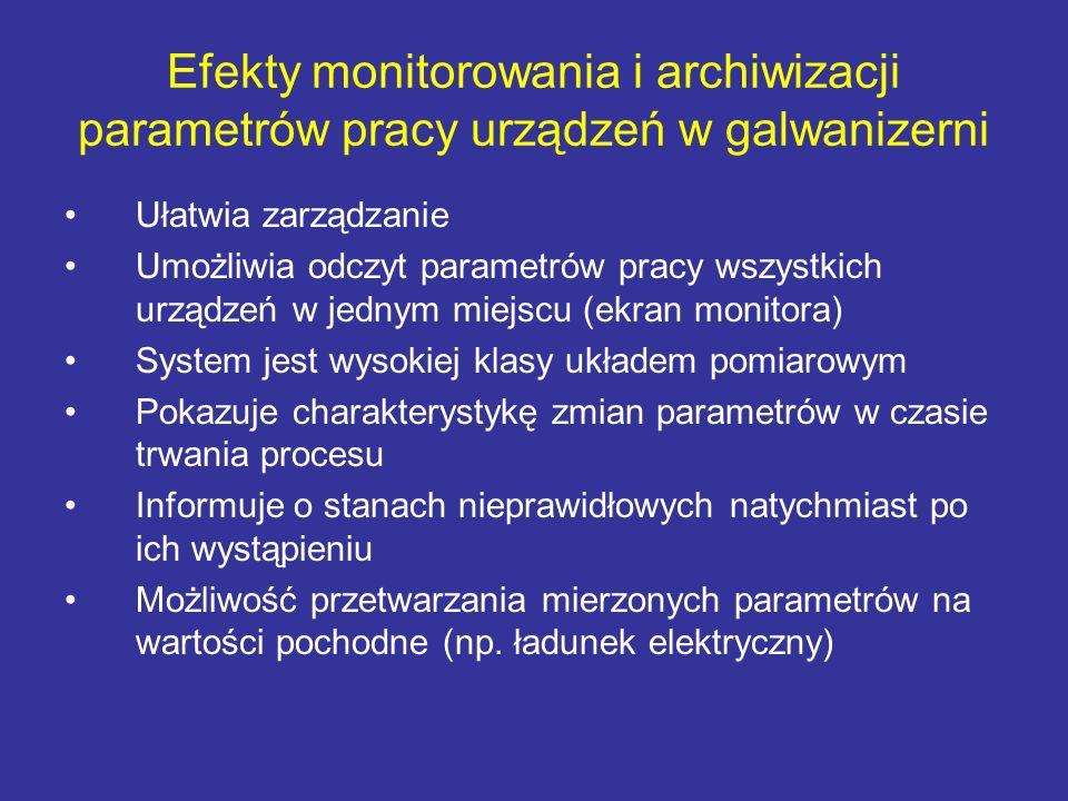 Efekty monitorowania i archiwizacji parametrów pracy urządzeń w galwanizerni