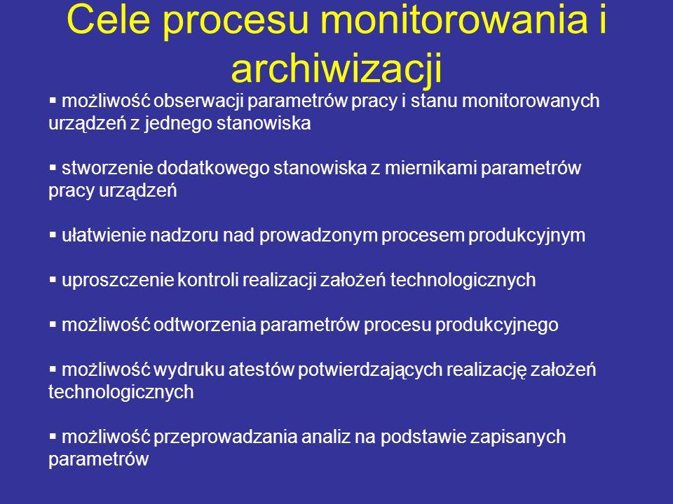 Cele procesu monitorowania i archiwizacji