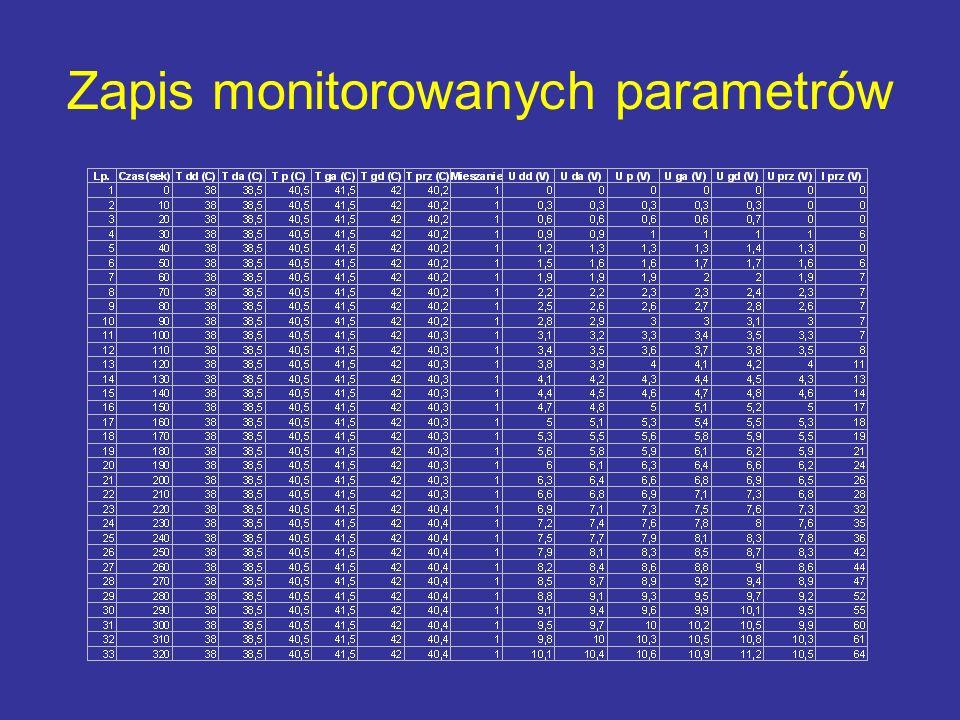 Zapis monitorowanych parametrów