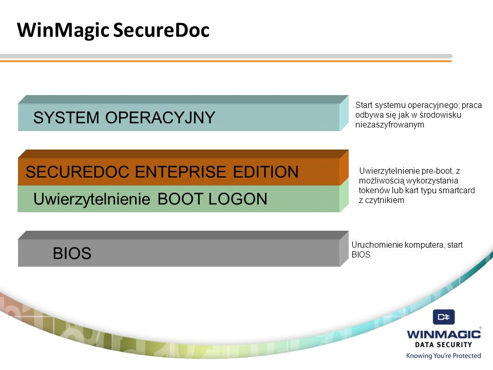 WinMagic SecureDoc SYSTEM OPERACYJNY SECUREDOC ENTEPRISE EDITION
