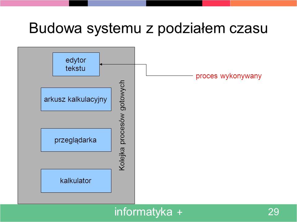 Budowa systemu z podziałem czasu