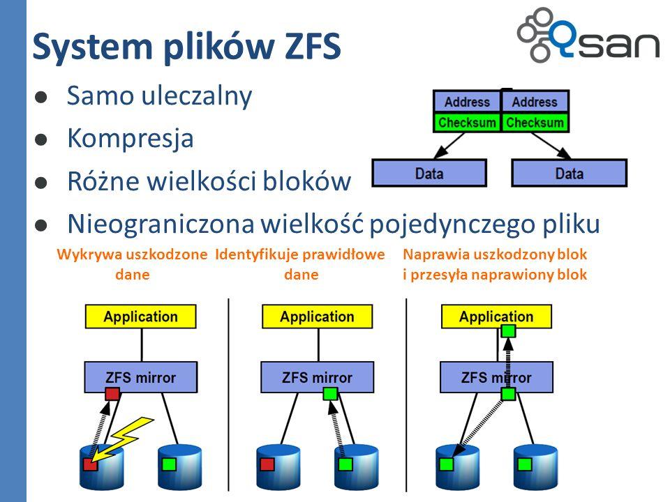 System plików ZFS Samo uleczalny Kompresja Różne wielkości bloków