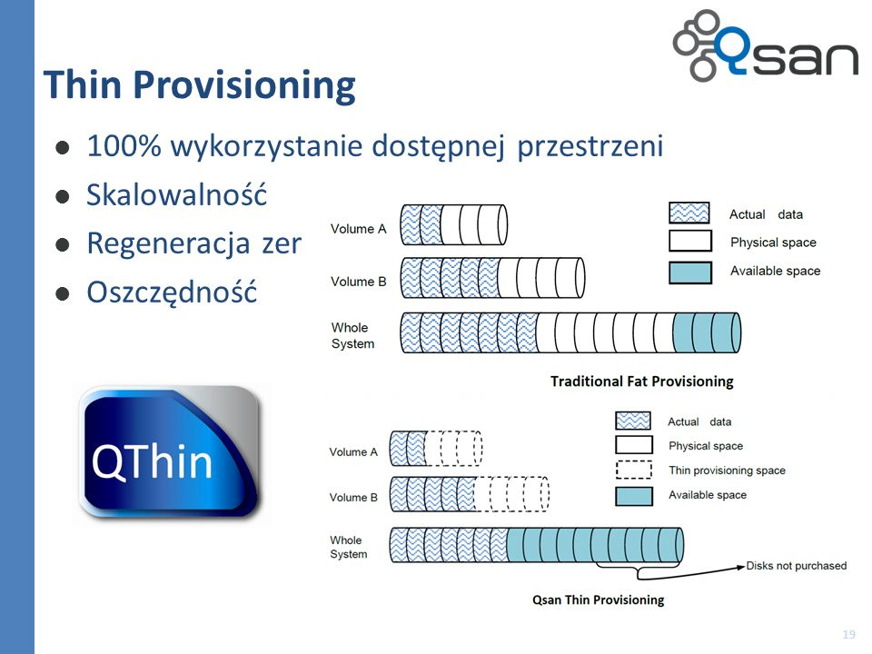 Thin Provisioning 100% wykorzystanie dostępnej przestrzeni