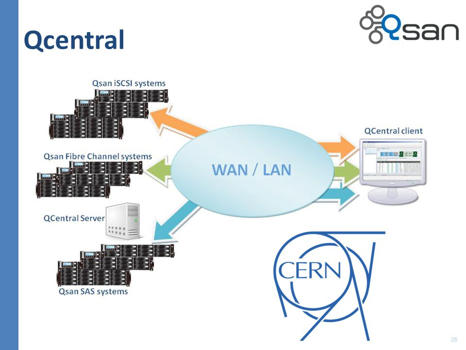 Qcentral