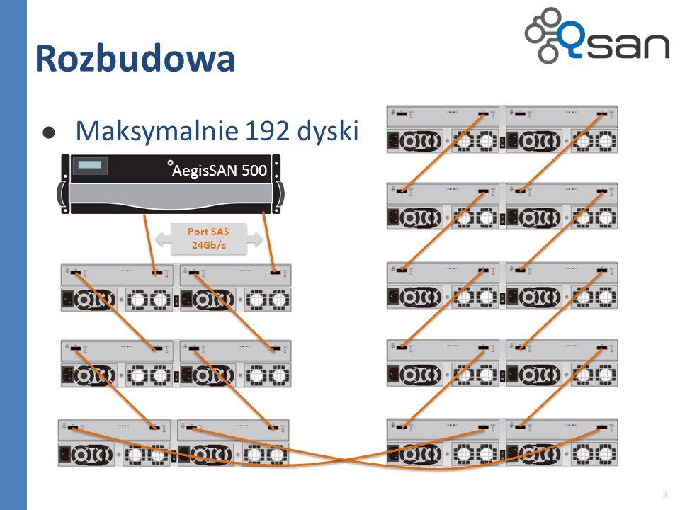 Rozbudowa Maksymalnie 192 dyski AegisSAN 500 Port SAS 24Gb/s