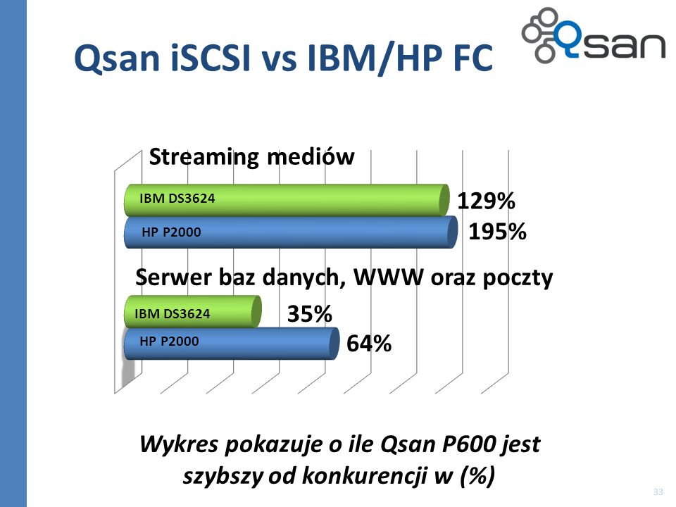 Wykres pokazuje o ile Qsan P600 jest szybszy od konkurencji w (%)