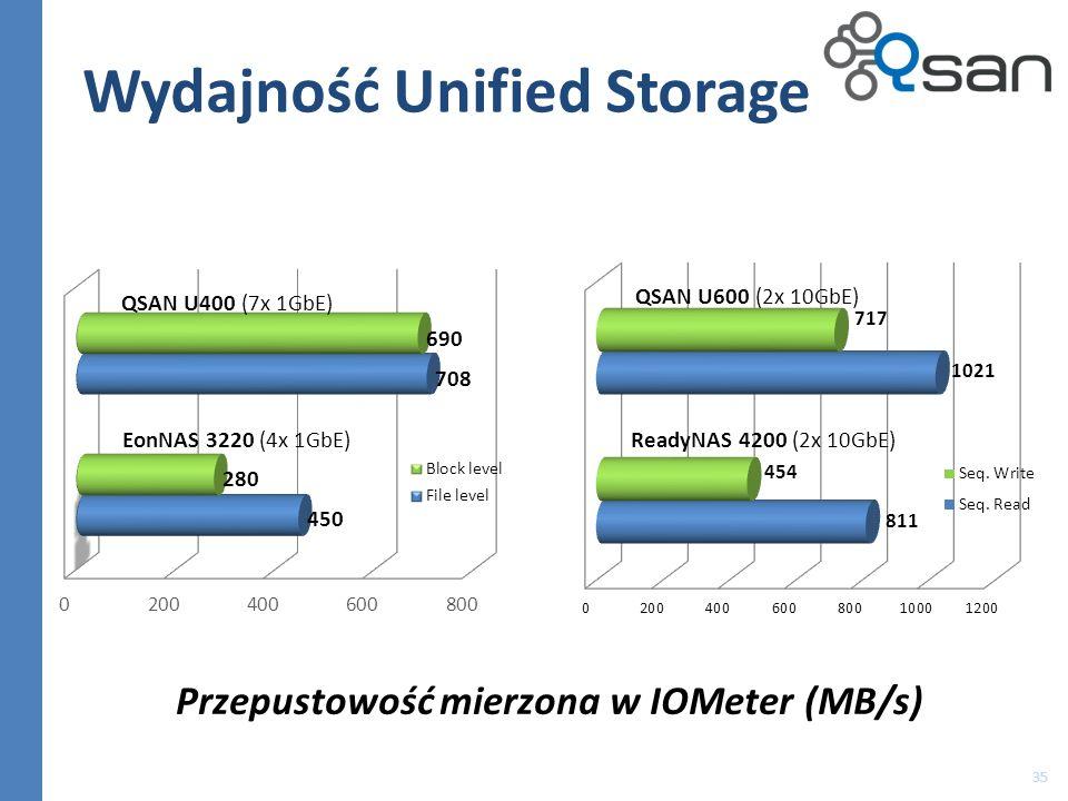 Wydajność Unified Storage