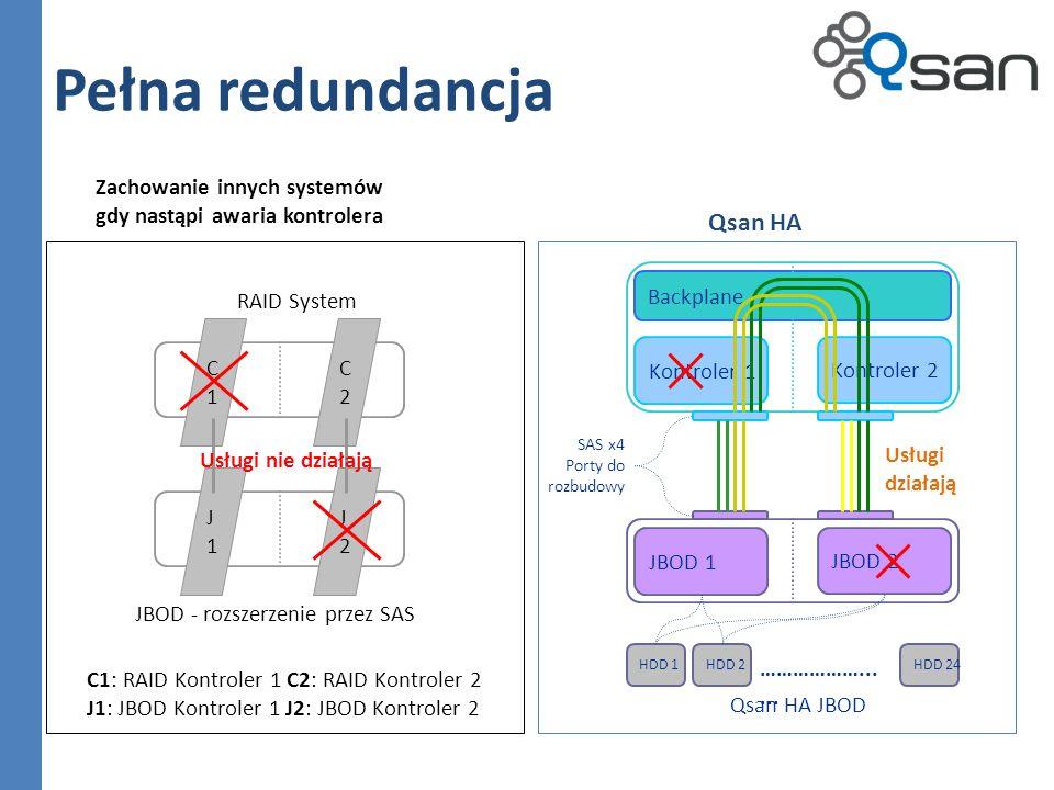 Pełna redundancja Qsan HA Zachowanie innych systemów
