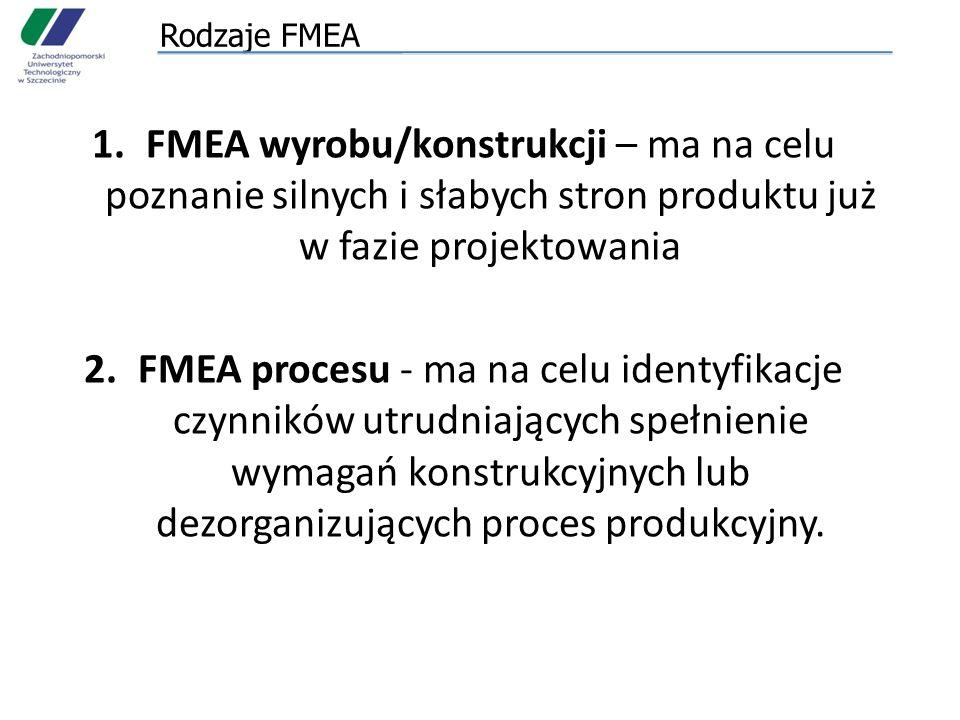Rodzaje FMEA FMEA wyrobu/konstrukcji – ma na celu poznanie silnych i słabych stron produktu już w fazie projektowania.