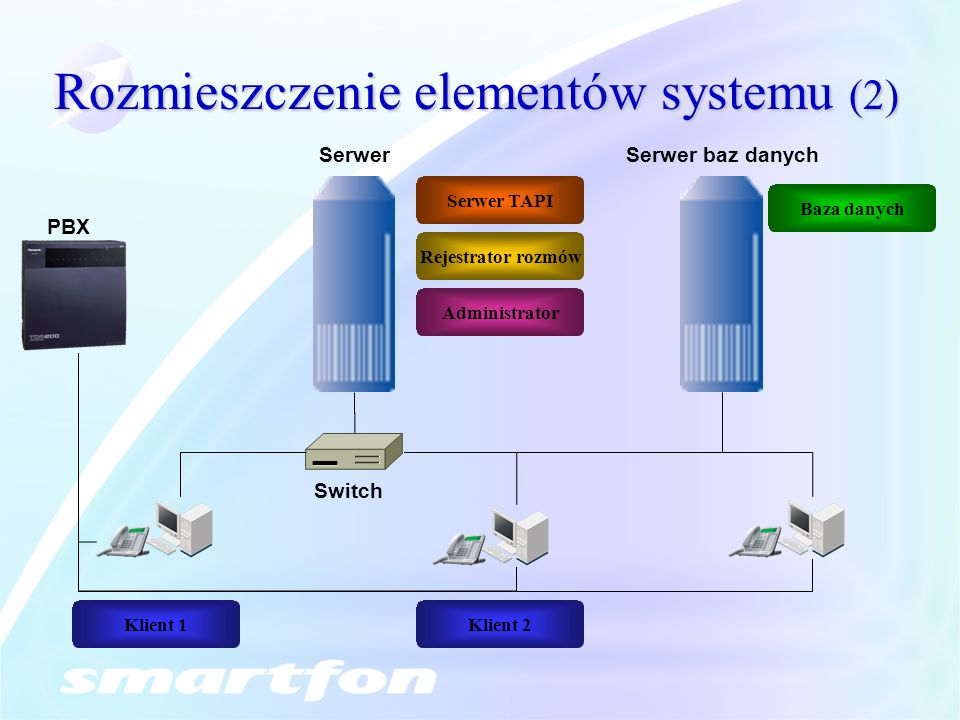 Rozmieszczenie elementów systemu (2)