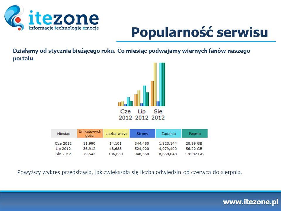 Popularność serwisu www.itezone.pl