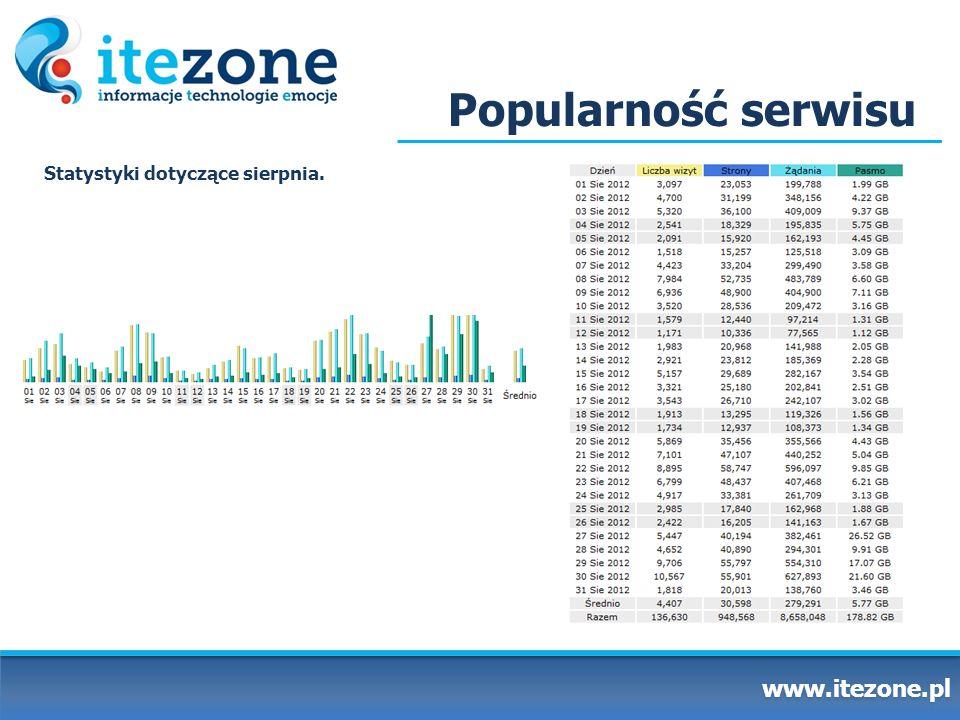 Popularność serwisu Statystyki dotyczące sierpnia. www.itezone.pl
