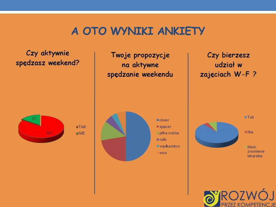 A oto wyniki ankiety