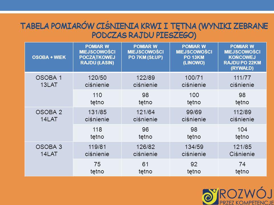 Tabela pomiarów ciśnienia krwi i Tętna (wyniki zebrane podczas rajdu pieszego)