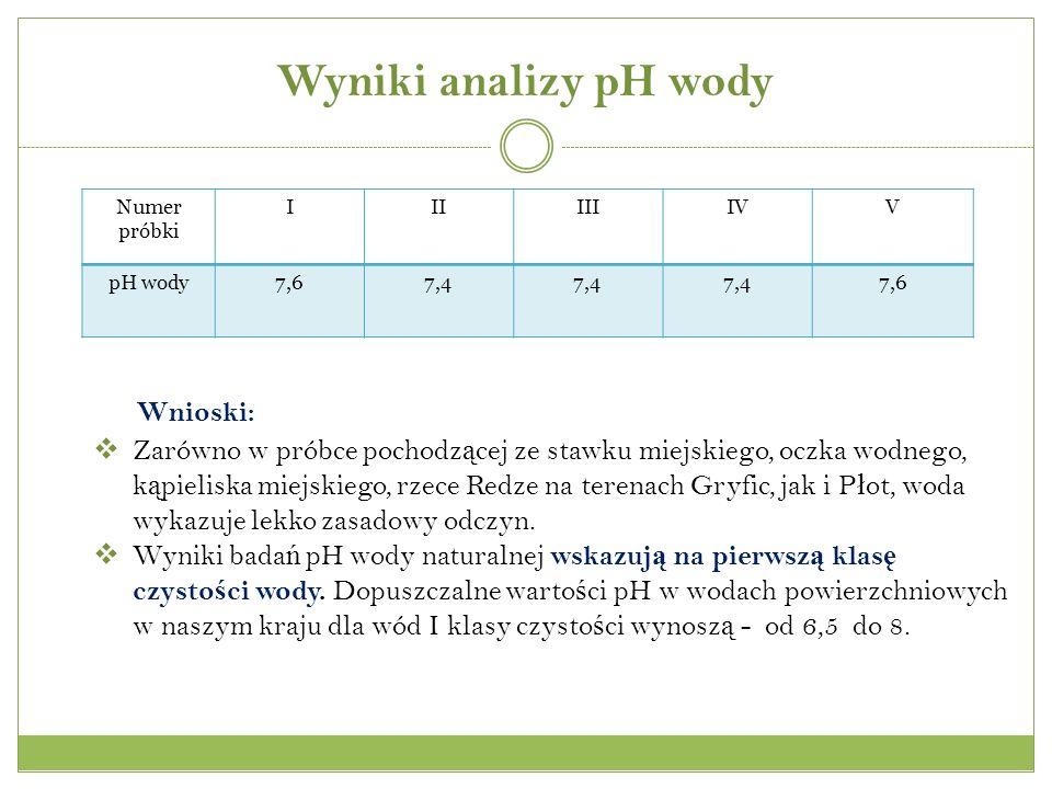Wyniki analizy pH wody Wnioski: