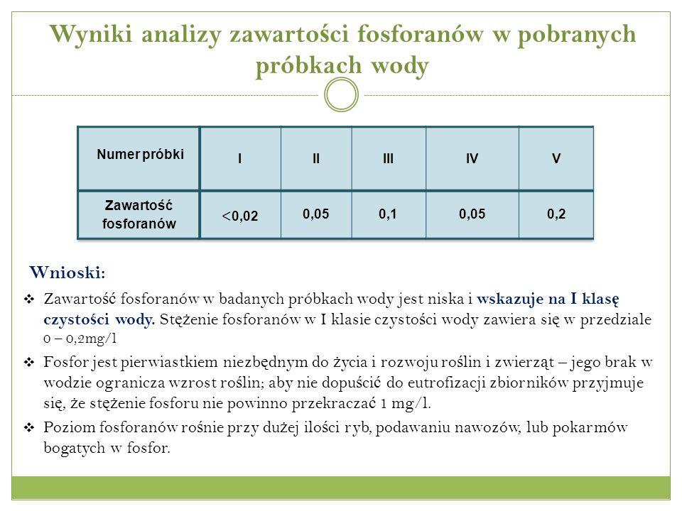 Wyniki analizy zawartości fosforanów w pobranych próbkach wody