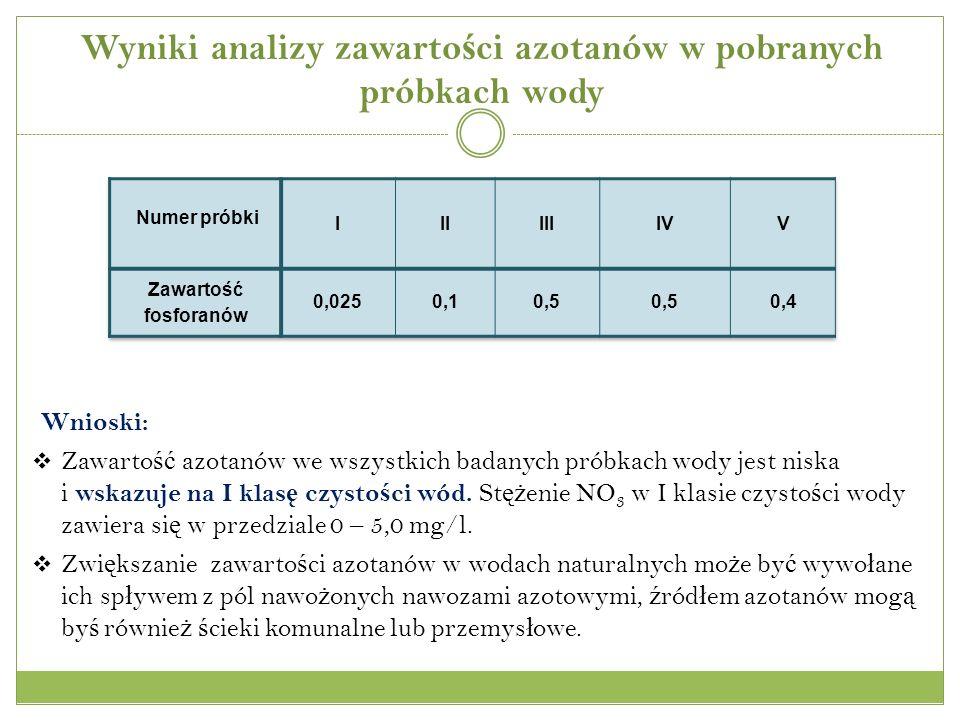 Wyniki analizy zawartości azotanów w pobranych próbkach wody