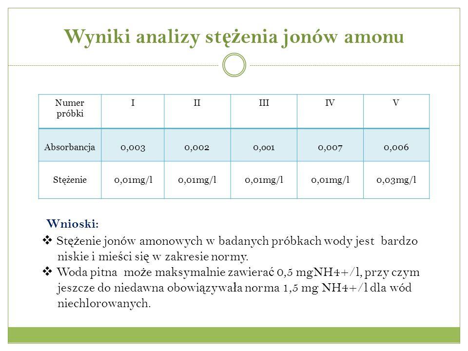 Wyniki analizy stężenia jonów amonu