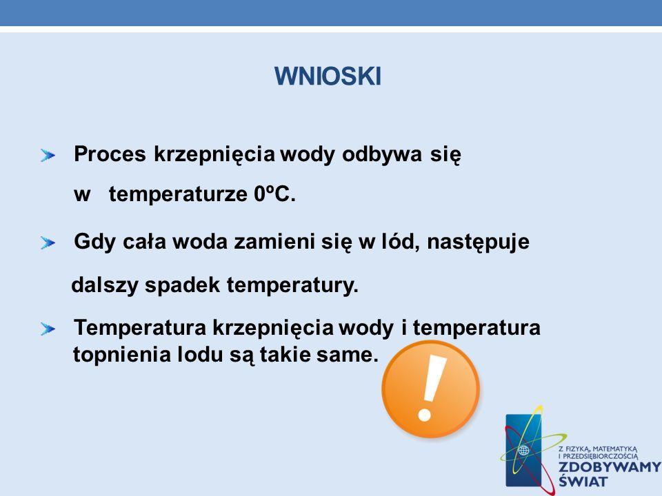 wnioski Proces krzepnięcia wody odbywa się w temperaturze 0ºC.