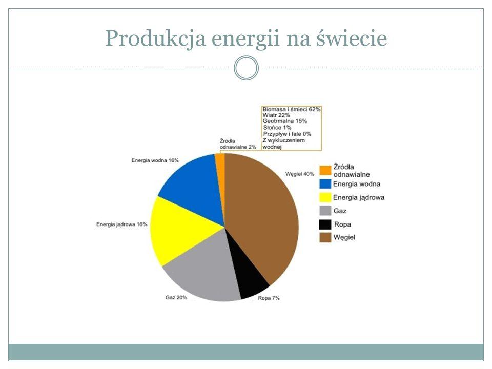 Produkcja energii na świecie
