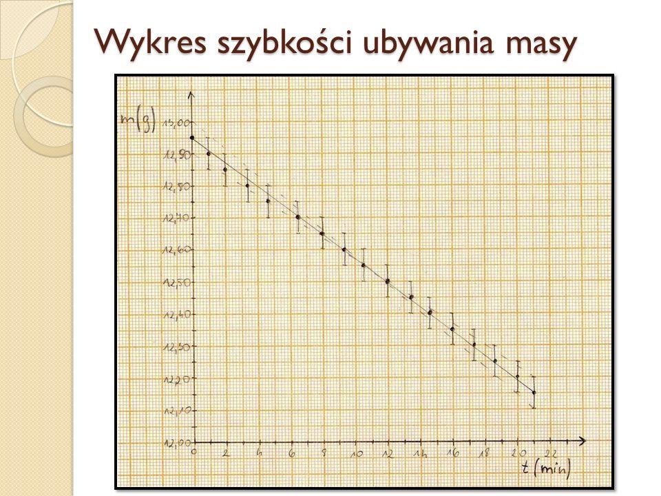 Wykres szybkości ubywania masy