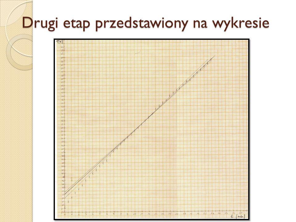 Drugi etap przedstawiony na wykresie