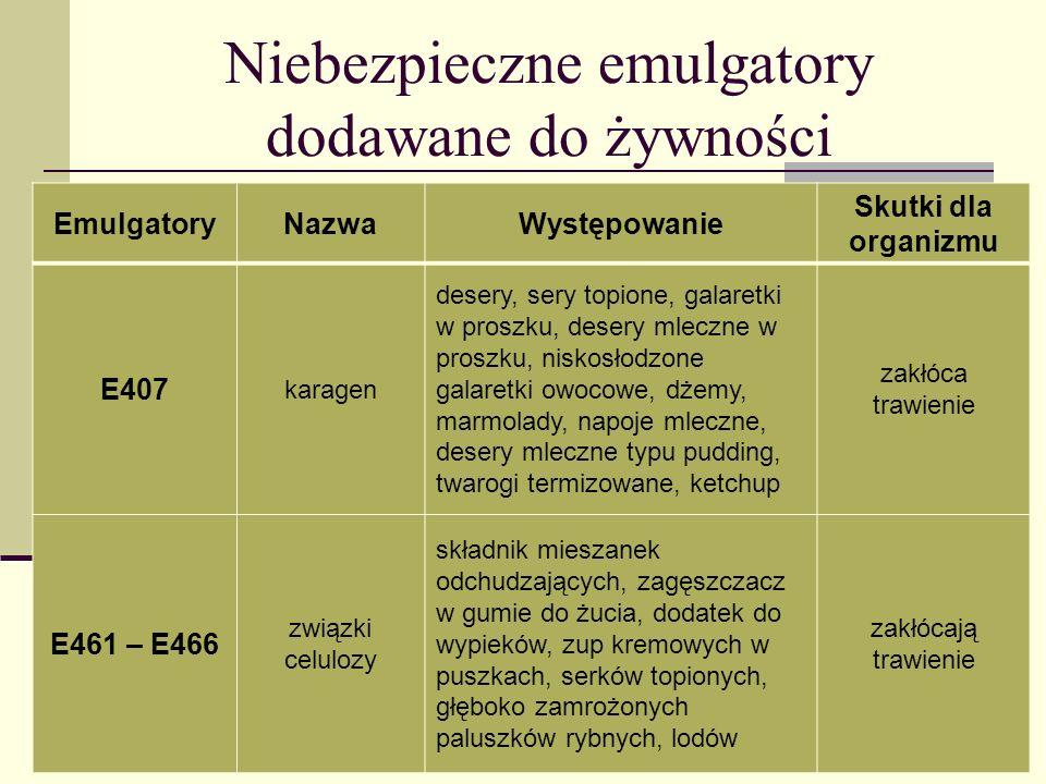 Niebezpieczne emulgatory dodawane do żywności