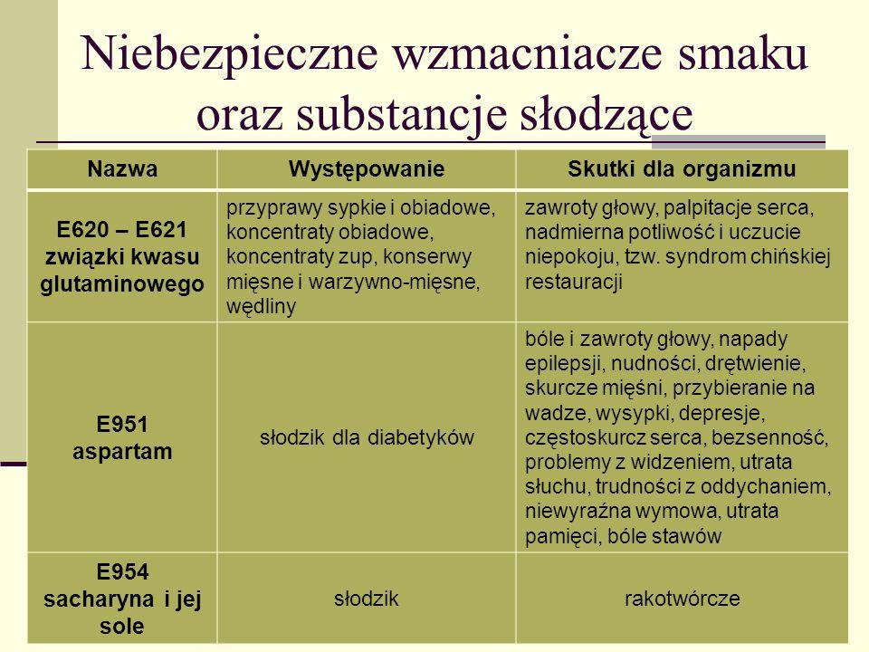 Niebezpieczne wzmacniacze smaku oraz substancje słodzące