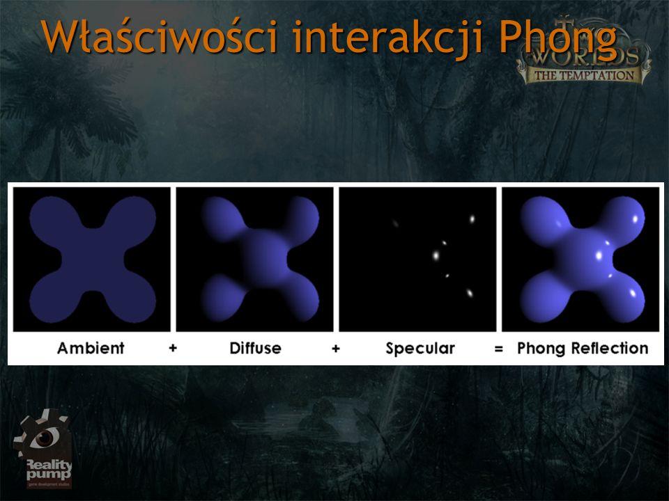 Właściwości interakcji Phong