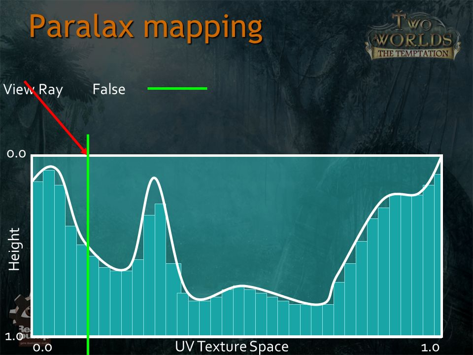Paralax mapping View Ray False 0.0 Height 1.0 0.0 UV Texture Space 1.0