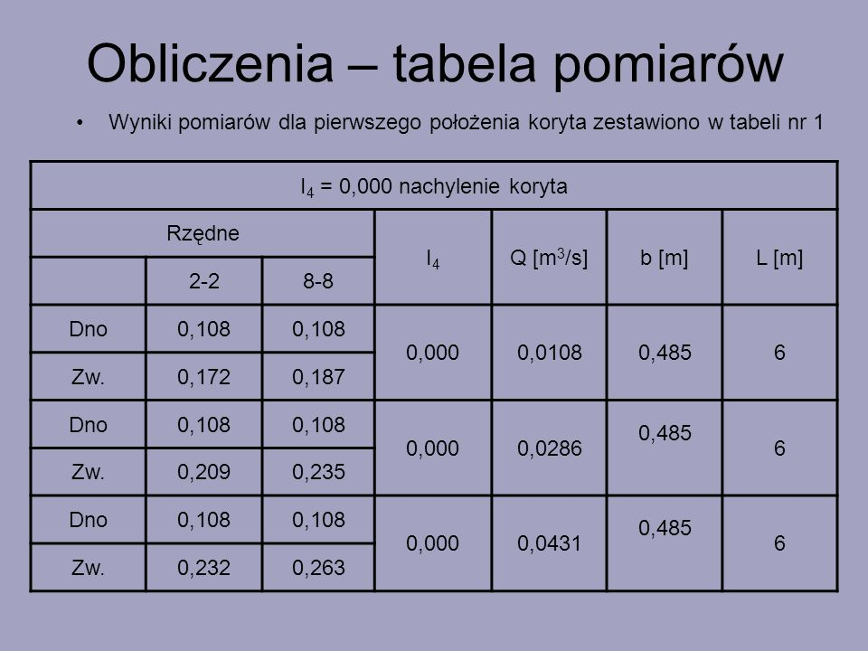 Obliczenia – tabela pomiarów