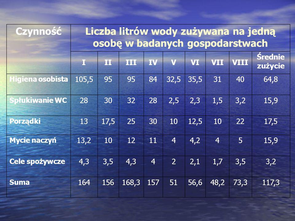 Liczba litrów wody zużywana na jedną osobę w badanych gospodarstwach