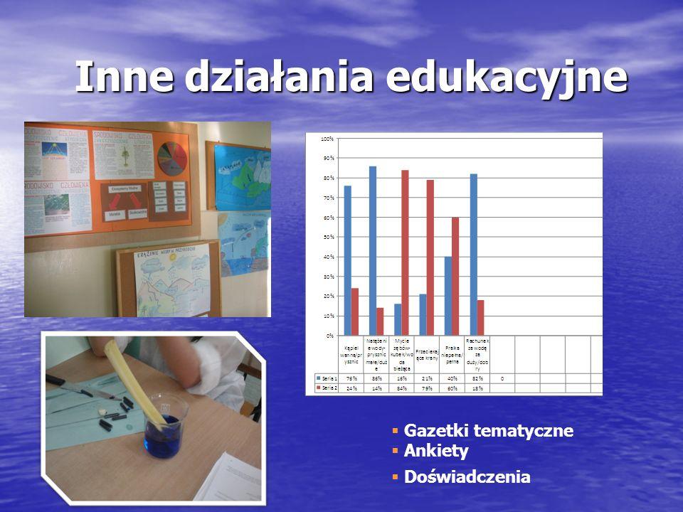 Inne działania edukacyjne