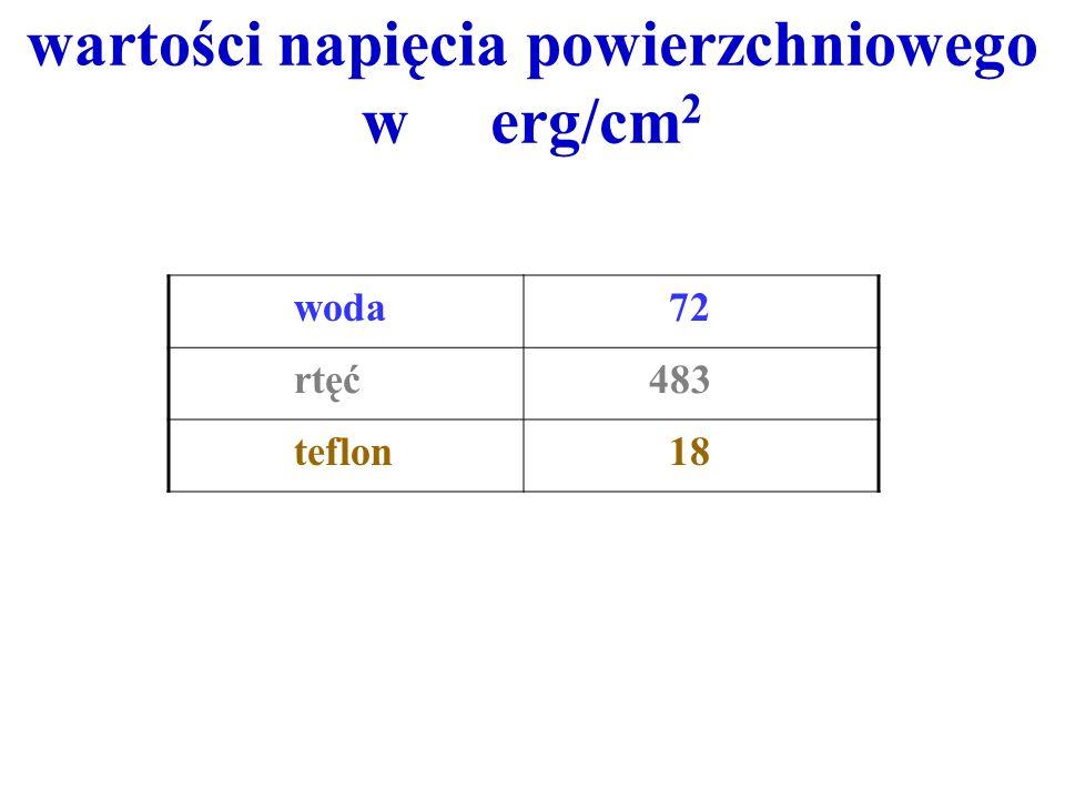 wartości napięcia powierzchniowego w erg/cm2