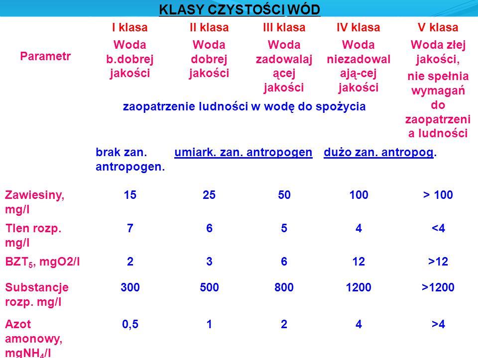 KLASY CZYSTOŚCI WÓD Parametr I klasa Woda b.dobrej jakości II klasa