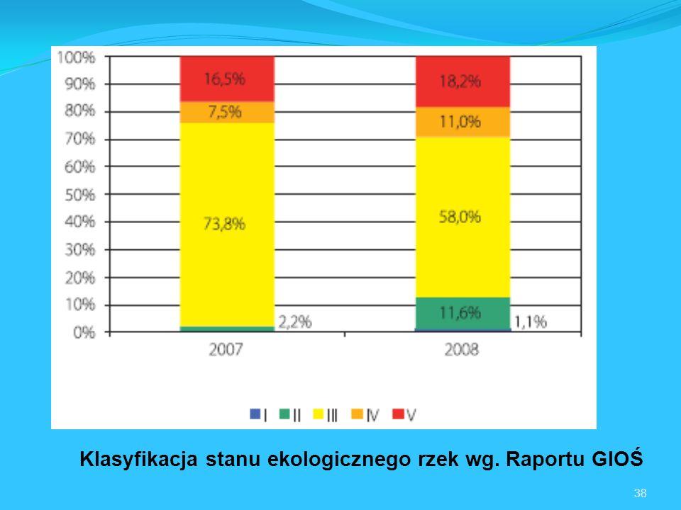 Klasyfikacja stanu ekologicznego rzek wg. Raportu GIOŚ