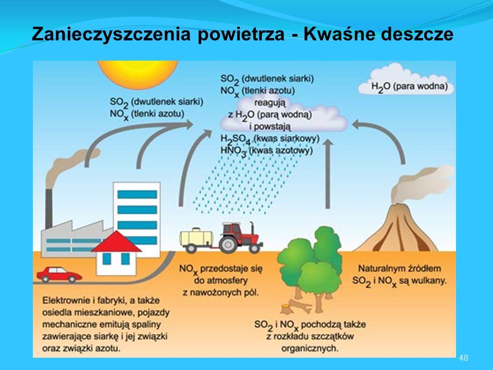 Zanieczyszczenia powietrza - Kwaśne deszcze