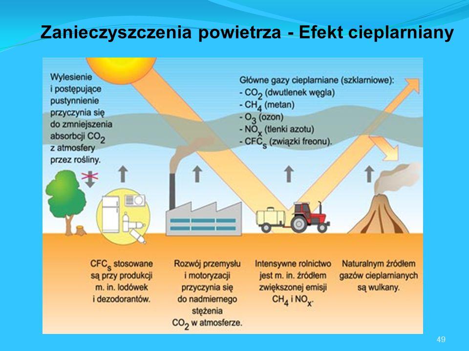 Zanieczyszczenia powietrza - Efekt cieplarniany