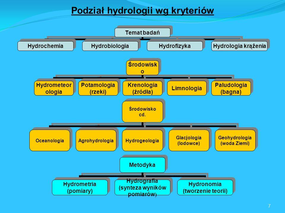 Podział hydrologii wg kryteriów