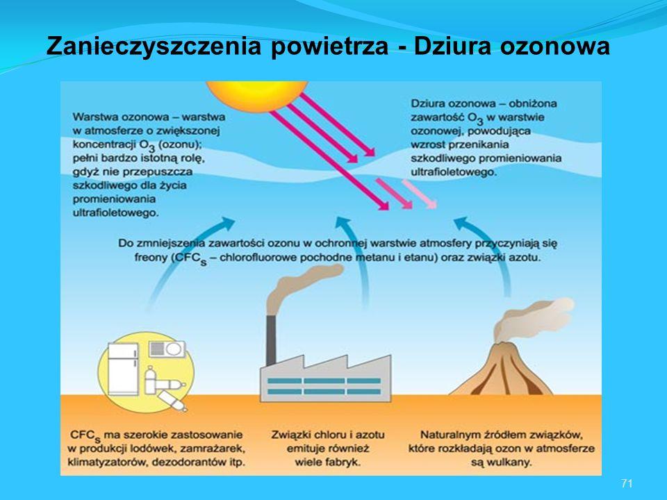 Zanieczyszczenia powietrza - Dziura ozonowa