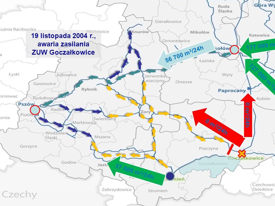 19 listopada 2004 r., awaria zasilania ZUW Goczałkowice